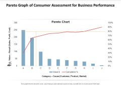 Pareto Graph Of Consumer Assessment For Business Performance Ppt PowerPoint Presentation Icon Inspiration PDF