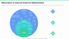 Participation In Project Development Process Bifurcation In Internal External Stakeholders Inspiration PDF