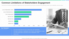 Participation In Project Development Process Common Limitations Of Stakeholders Engagement Elements PDF