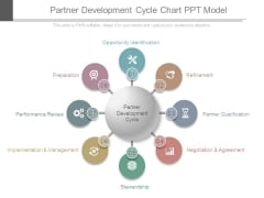 Partner Development Cycle Chart Ppt Model