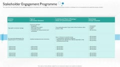 Partner Engagement Planning Procedure Stakeholder Engagement Programme Pictures PDF