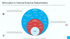 Partner Engagement Strategy Initiative Bifurcation In Internal External Stakeholders Structure PDF