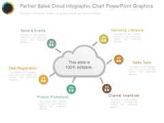 Partner Sales Cloud Infographic Chart Powerpoint Graphics