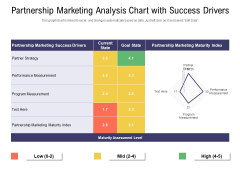 Partnership Marketing Analysis Chart With Success Drivers Ppt PowerPoint Presentation File Grid PDF