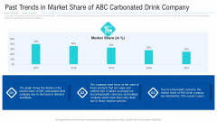Past Trends In Market Share Of ABC Carbonated Drink Company Sample PDF