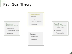 Path Goal Theory Tamplate 2 Ppt PowerPoint Presentation Guide