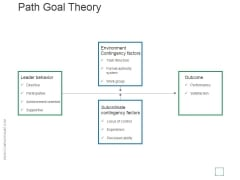 Path Goal Theory Template 2 Ppt PowerPoint Presentation Influencers