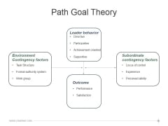 Path Goal Theory Template 2 Ppt PowerPoint Presentation Picture