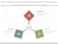 Path To Customer Centric Omni Channel Marketing Automation Ppt Powerpoint Image