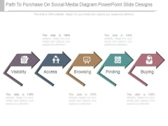 Path To Purchase On Social Media Diagram Powerpoint Slide Designs