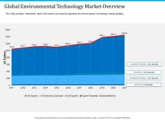 Pathways To Envirotech Sustainability Global Environmental Technology Market Overview Clipart PDF