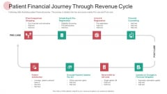 Patient Financial Journey Through Revenue Cycle Ppt PowerPoint Presentation Layouts Guidelines PDF