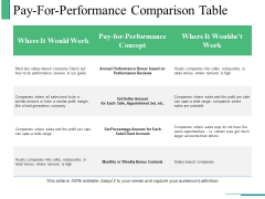 Pay For Performance Comparison Table Ppt PowerPoint Presentation Outline Design Templates