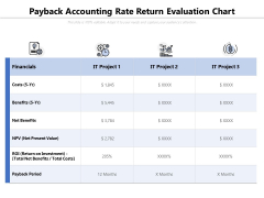 Payback Accounting Rate Return Evaluation Chart Ppt PowerPoint Presentation File Layout PDF