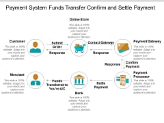 Payment System Funds Transfer Confirm And Settle Payment Ppt PowerPoint Presentation Visual Aids Infographics