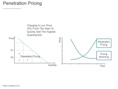 Penetration Pricing Ppt PowerPoint Presentation Model