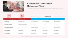 Pension Plan Competitive Landscape Of Retirement Plans Ppt Portfolio Layout Ideas PDF