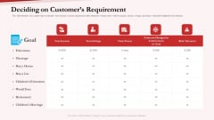 Pension Plan Deciding On Customers Requirement Ppt Outline Layout Ideas PDF