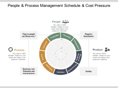 People And Process Management Schedule And Cost Pressure Ppt PowerPoint Presentation Styles Styles