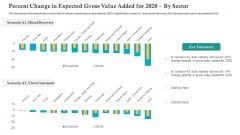 Percent Change In Expected Gross Value Added For 2020 By Sector Ppt File Slide PDF