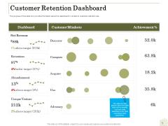 Percentage Share Customer Expenditure Customer Retention Dashboard Background PDF