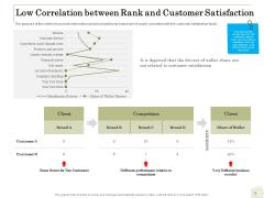 Percentage Share Customer Expenditure Low Correlation Between Rank And Customer Satisfaction Portrait PDF