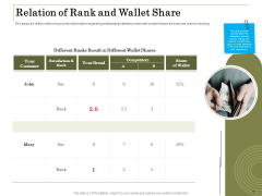 Percentage Share Customer Expenditure Relation Of Rank And Wallet Share Designs PDF