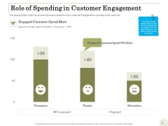 Percentage Share Customer Expenditure Role Of Spending In Customer Engagement Mockup PDF