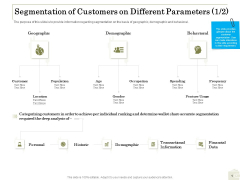 Percentage Share Customer Expenditure Segmentation Of Customers On Different Parameters Age Formats PDF