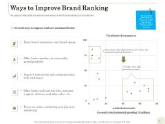 Percentage Share Customer Expenditure Ways To Improve Brand Ranking Inspiration PDF