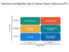 Performance And Replicability Chart For Business Resource Restructuring Plan Ppt PowerPoint Presentation Gallery Sample PDF