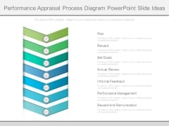 Performance Appraisal Process Diagram Powerpoint Slide Ideas