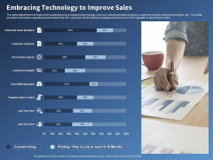 Performance Assessment Sales Initiative Report Embracing Technology To Improve Sales Ppt Outline Ideas PDF