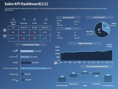 Performance Assessment Sales Initiative Report Sales KPI Dashboard Ppt Slides Influencers PDF