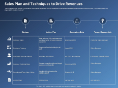 Performance Assessment Sales Initiative Report Sales Plan And Techniques To Drive Revenues Summary
