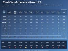 Performance Assessment Sales Initiative Report Weekly Sales Performance Report Ppt Portfolio Designs Download PDF