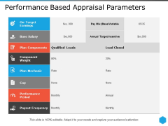 Performance Based Appraisal Parameters Ppt PowerPoint Presentation File Deck