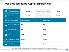 Performance Based Appraisal Parameters Ppt PowerPoint Presentation Ideas Structure