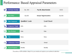 Performance Based Appraisal Parameters Ppt PowerPoint Presentation Inspiration File Formats