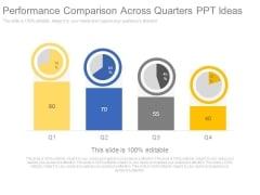 Performance Comparison Across Quarters Ppt Ideas