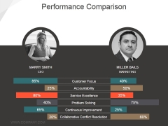 Performance Comparison Ppt PowerPoint Presentation Ideas Deck