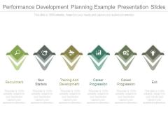 Performance Development Planning Example Presentation Slides