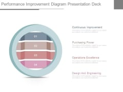 Performance Improvement Diagram Presentation Deck