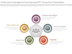 Performance Management And Appraisal Ppt Powerpoint Presentation