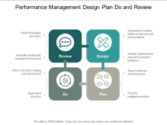 Performance Management Design Plan Do And Review Ppt PowerPoint Presentation Summary Guidelines