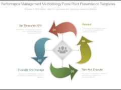 Performance Management Methodology Powerpoint Presentation Templates