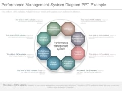 Performance Management System Diagram Ppt Example