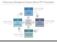 Performance Management System Metrics Ppt Presentation