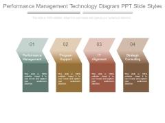Performance Management Technology Diagram Ppt Slide Styles