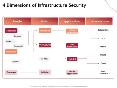 Performance Measuement Of Infrastructure Project 4 Dimensions Of Infrastructure Security Infographics PDF